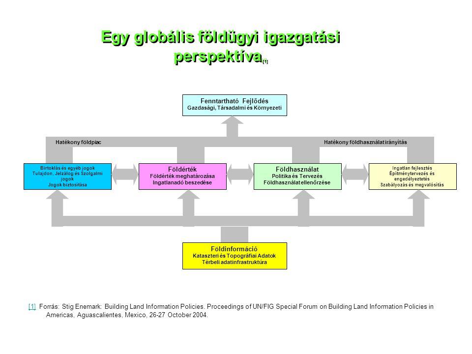 Egy globális földügyi igazgatási perspektíva[1]